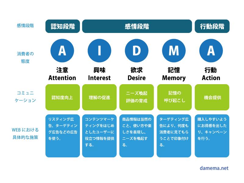 AIDMAの法則図解